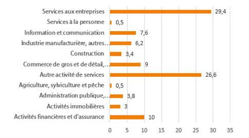 Répartition des membres DCF par secteur d'activité